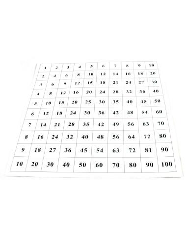 Control Chart For Pythagoras Board